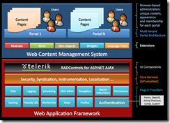New DotNetNuke Visual Architecture