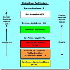 old dnn architecture